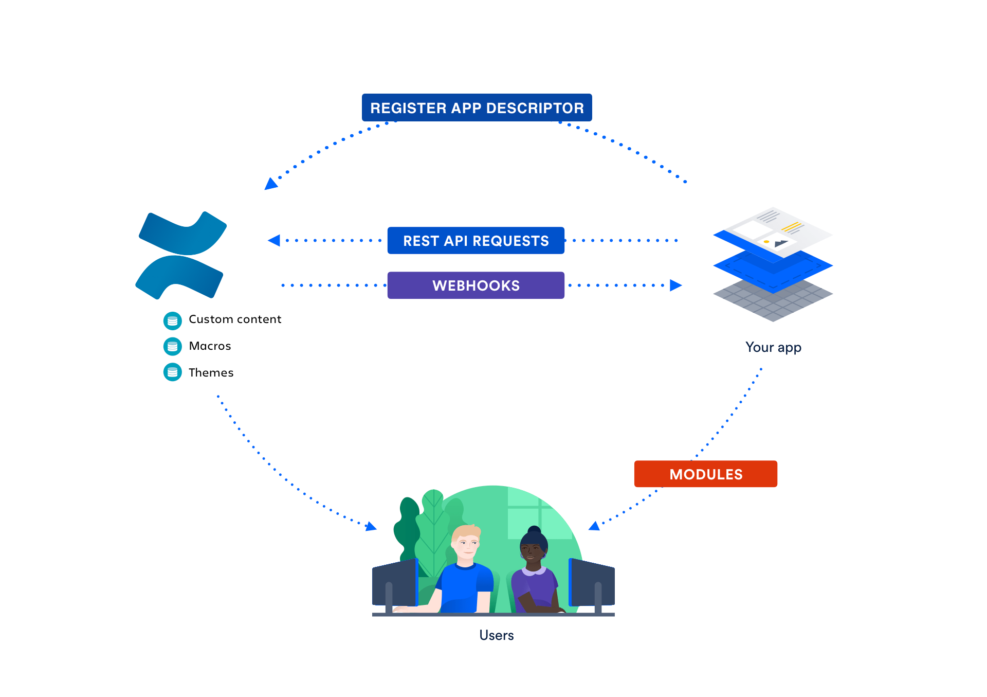 Confluence cloud integration graphic