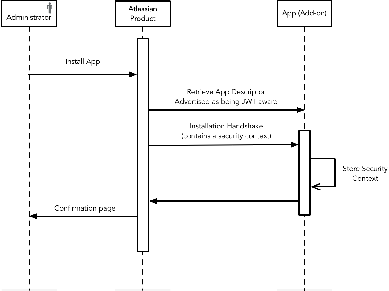 Authentication for Connect apps