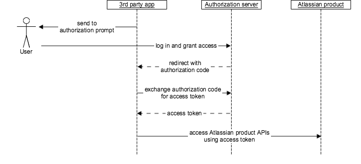 authorization process for app