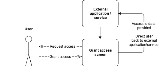 authorization process for user
