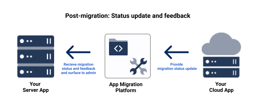 Post-migration overview