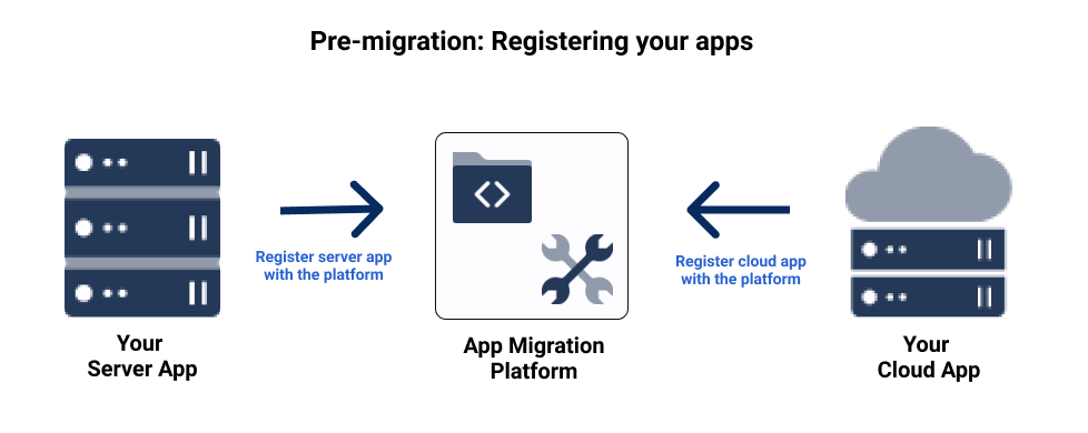 Pre-migration overview