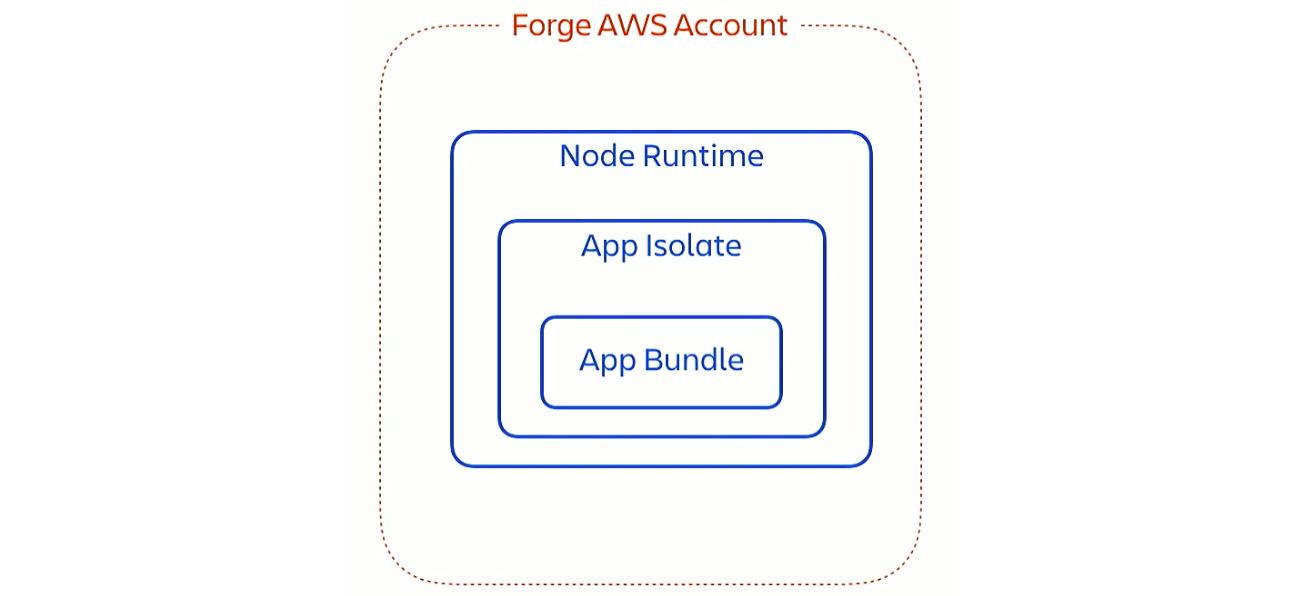 Diagram of Forge app sandbox