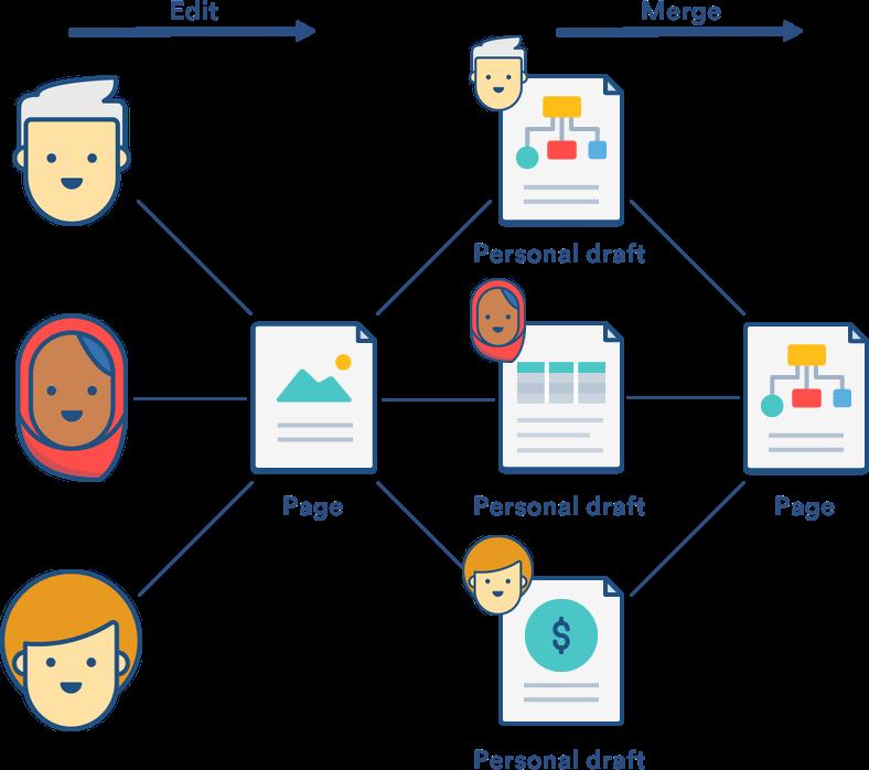 Collaborative editing for Confluence Server